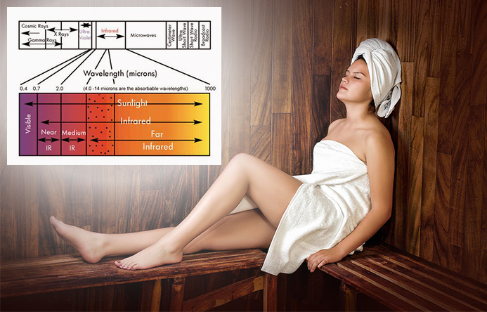 Full Spectrum Infrared Saunas
